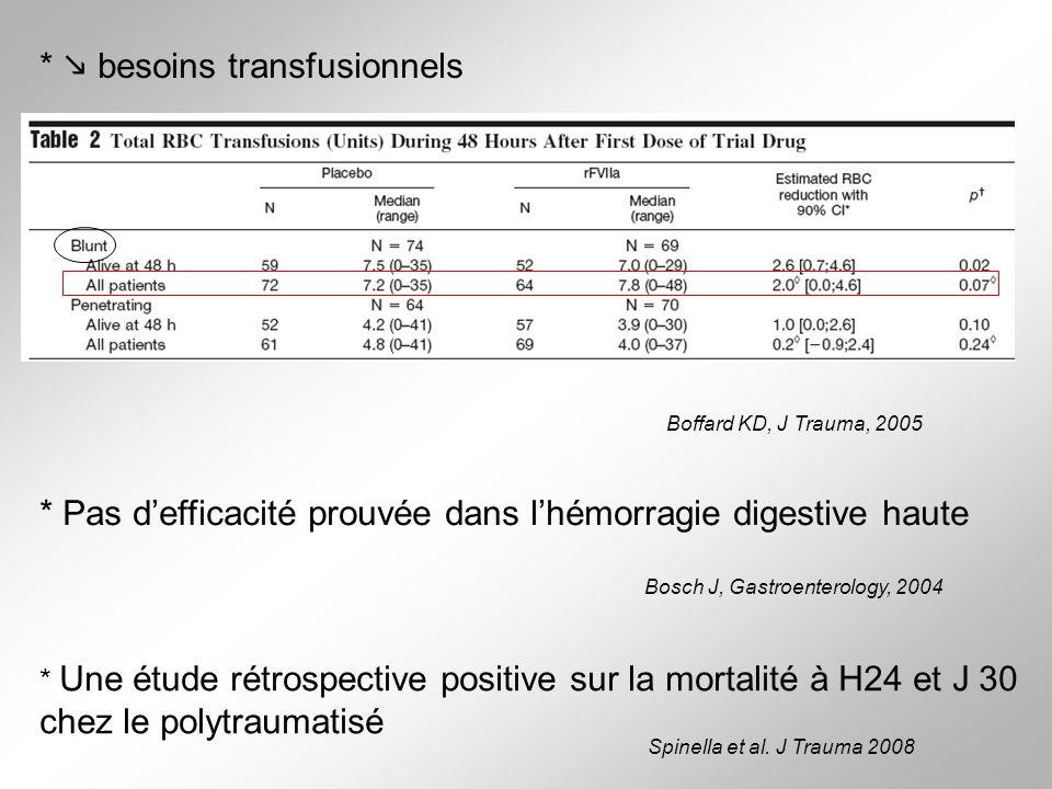 Boffard KD, J Trauma, 2005 * besoins transfusionnels * Pas defficacité prouvée dans lhémorragie digestive haute Bosch J, Gastroenterology, 2004 * Une