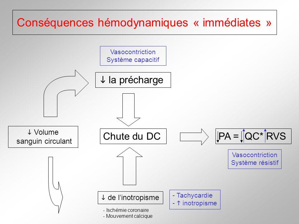Conséquences hémodynamiques « immédiates » Volume sanguin circulant la précharge Chute du DC de linotropisme PA = QC* RVS - Ischémie coronaire - Mouve