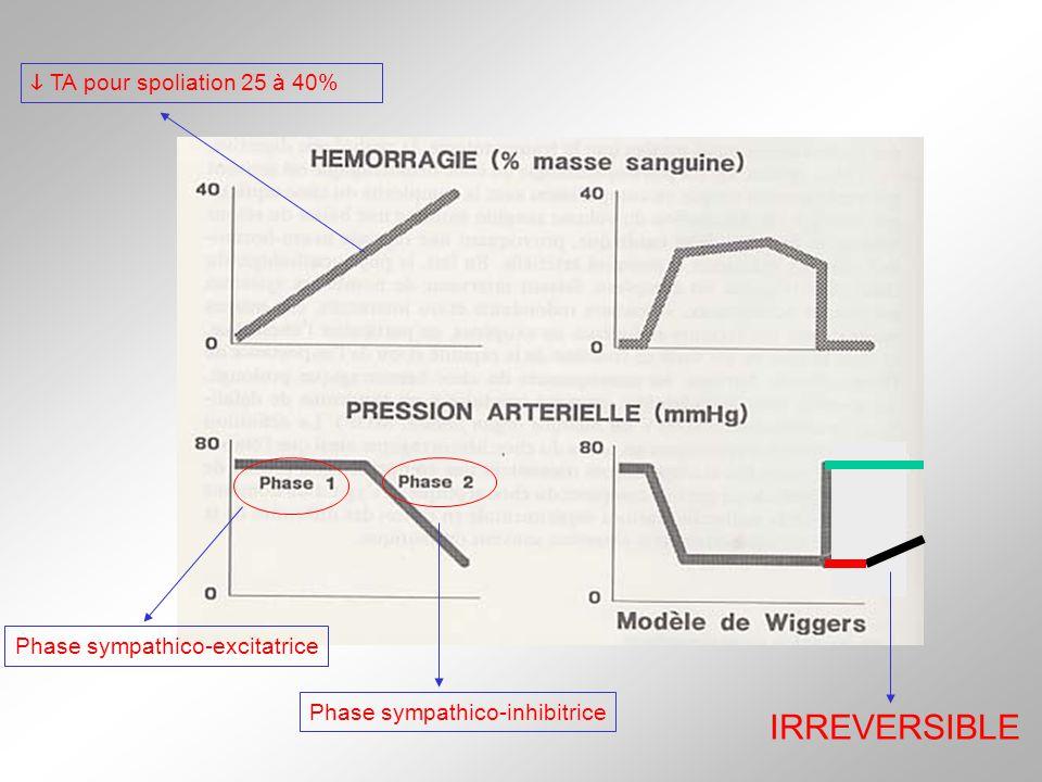 Phase sympathico-excitatrice Phase sympathico-inhibitrice TA pour spoliation 25 à 40% IRREVERSIBLE