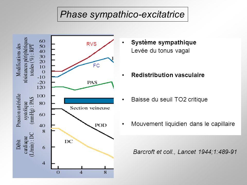 Système sympathique Levée du tonus vagal Redistribution vasculaire Baisse du seuil TO2 critique Mouvement liquidien dans le capillaire Phase sympathic