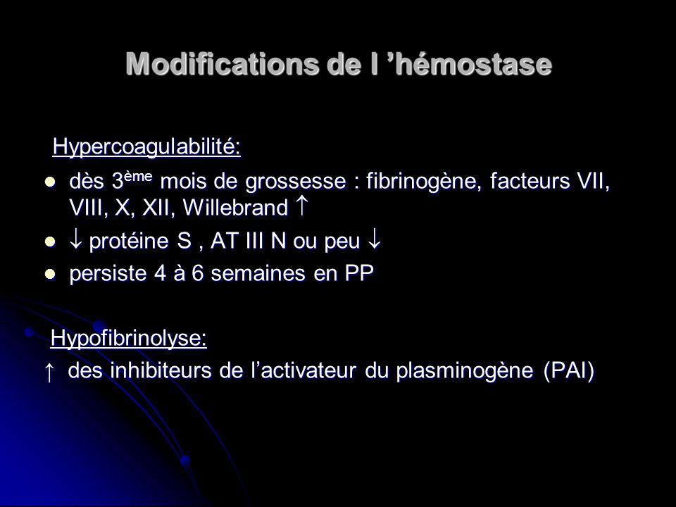 Modifications de l hémostase Hypercoagulabilité: Hypercoagulabilité: dès 3 ème mois de grossesse : fibrinogène, facteurs VII, VIII, X, XII, Willebrand