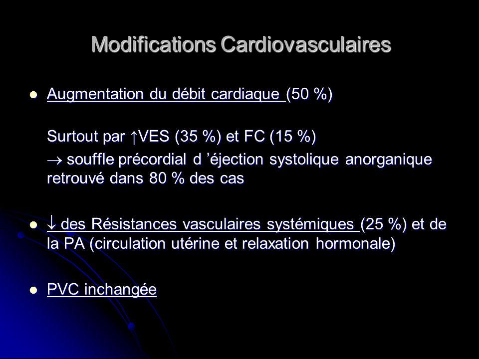 Modifications Cardiovasculaires Décubitus dorsal (15 à 20 % des femmes) Décubitus dorsal (15 à 20 % des femmes) compression cave = précharge, Q card, PA, œdèmes compression cave = précharge, Q card, PA, œdèmes compression aorto-iliaque = effet Poseiro asymptomatique mais perfusion utero-pl.