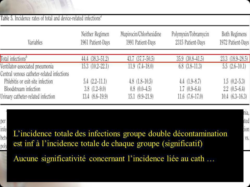 Lincidence totale des infections groupe double décontamination est inf à lincidence totale de chaque groupe (significatif) Aucune significativité concernant lincidence liée au cath …