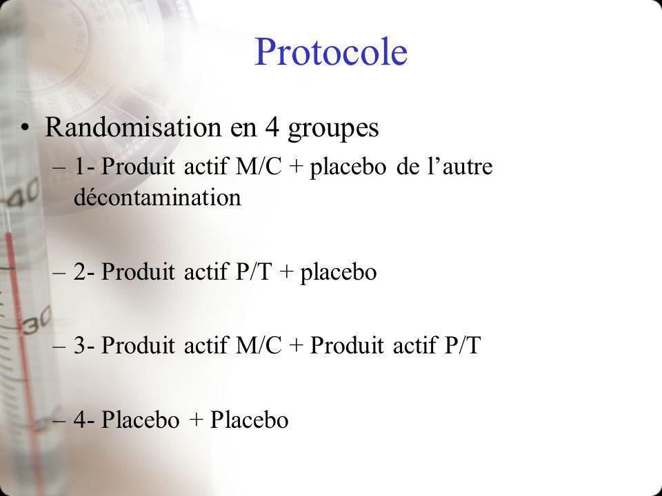 Protocole Randomisation en 4 groupes –1- Produit actif M/C + placebo de lautre décontamination –2- Produit actif P/T + placebo –3- Produit actif M/C + Produit actif P/T –4- Placebo + Placebo