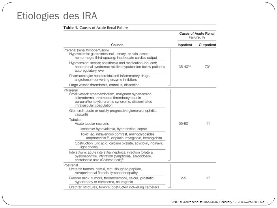 Etiologies des IRA SINGRI, Acute renal failure JAMA, February 12, 2003Vol 289, No. 6