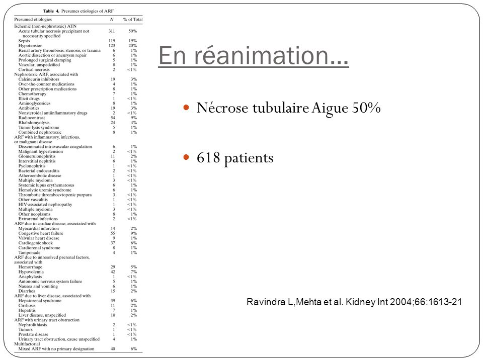 En réanimation… Nécrose tubulaire Aigue 50% 618 patients Ravindra L,Mehta et al. Kidney Int 2004;66:1613-21