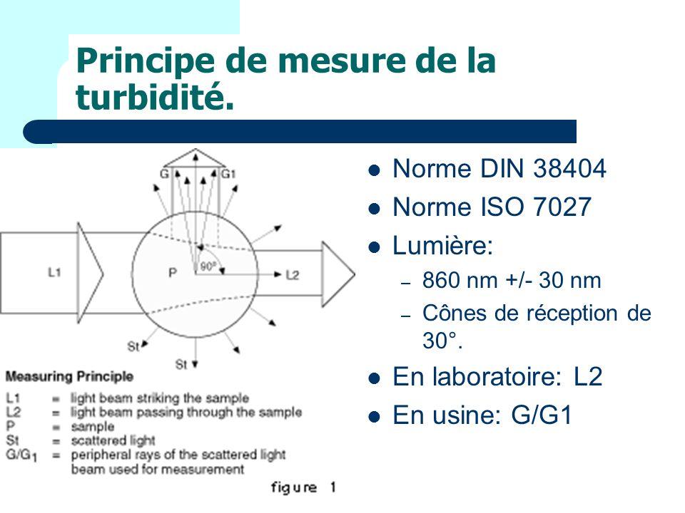 Norme DIN 38404 Norme ISO 7027 Lumière: – 860 nm +/- 30 nm – Cônes de réception de 30°.