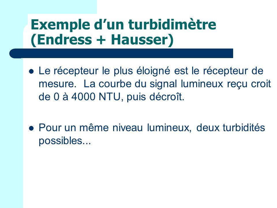 Exemple dun turbidimètre (Endress + Hausser) Le récepteur le plus éloigné est le récepteur de mesure.