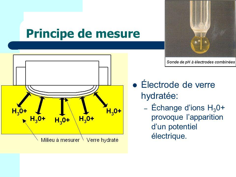 Principe de mesure Électrode de verre hydratée: – Échange dions H 3 0+ provoque lapparition dun potentiel électrique.