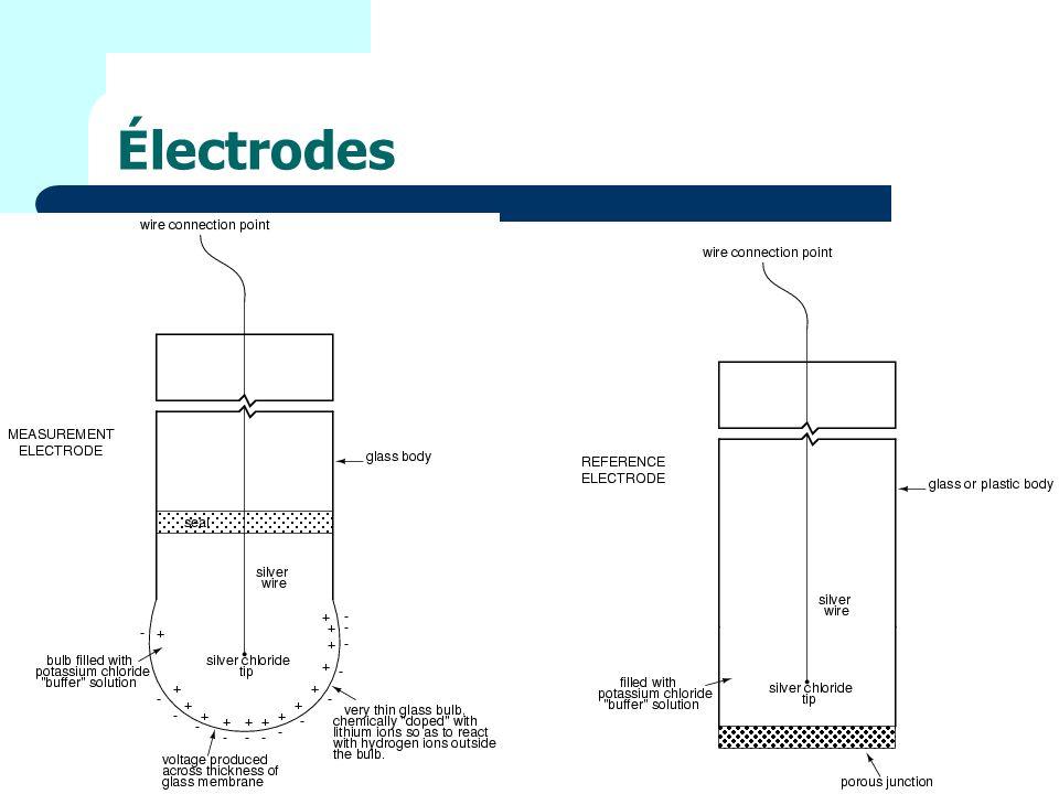Électrodes