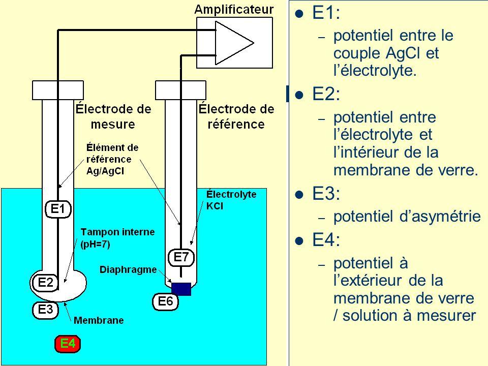 E1: – potentiel entre le couple AgCl et lélectrolyte.
