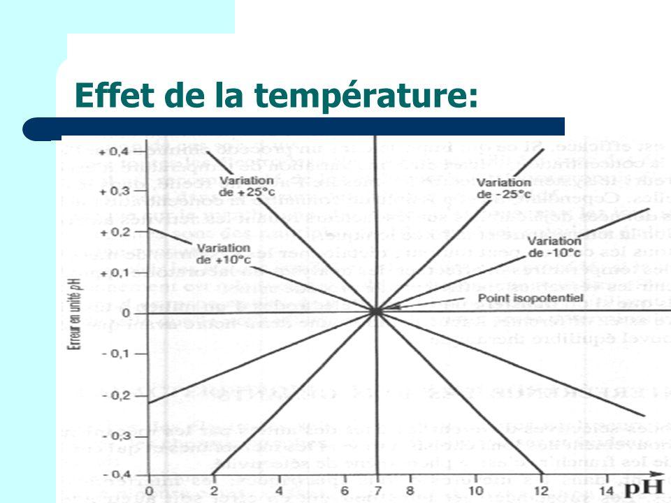Effet de la température: