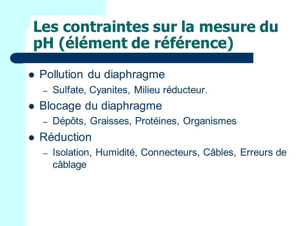 Les contraintes sur la mesure du pH (élément de référence) Pollution du diaphragme – Sulfate, Cyanites, Milieu réducteur.
