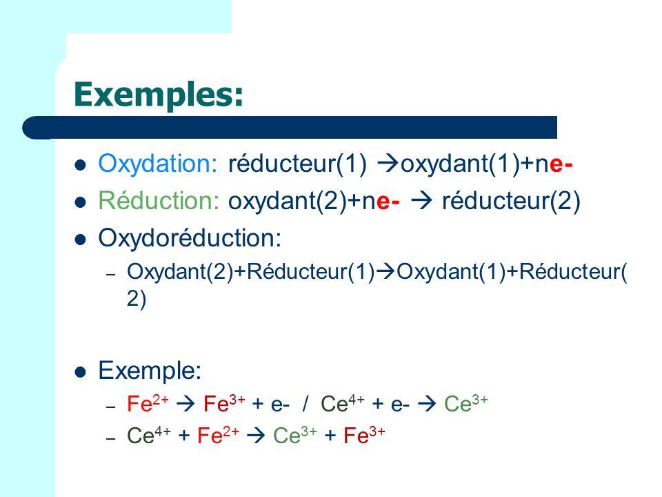 Exemples: Oxydation: réducteur(1) oxydant(1)+ne- Réduction: oxydant(2)+ne- réducteur(2) Oxydoréduction: – Oxydant(2)+Réducteur(1) Oxydant(1)+Réducteur( 2) Exemple: – Fe 2+ Fe 3+ + e- / Ce 4+ + e- Ce 3+ – Ce 4+ + Fe 2+ Ce 3+ + Fe 3+