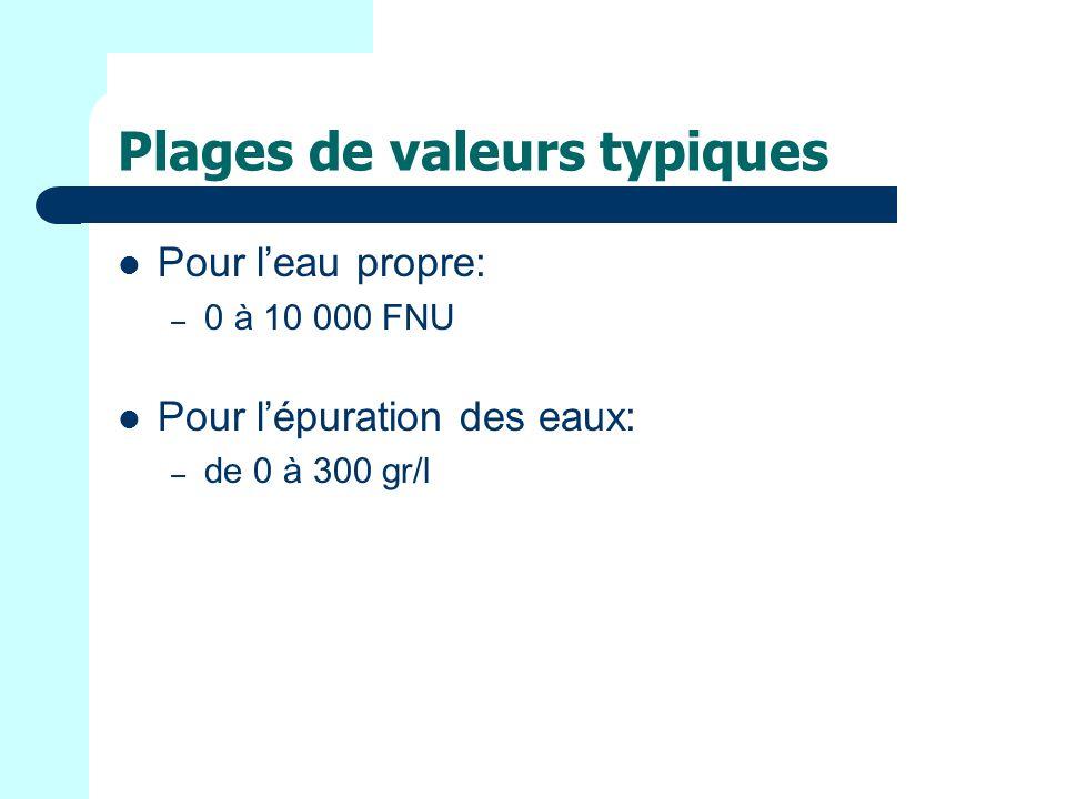 Quelques valeurs typiques de turbidité Eau usée non-traitée – de 70 à 2000 FNU Eau traitée en sortie station dépuration – de 4 à 20 FNU Eau de source – de 0.05 à 10 FNU