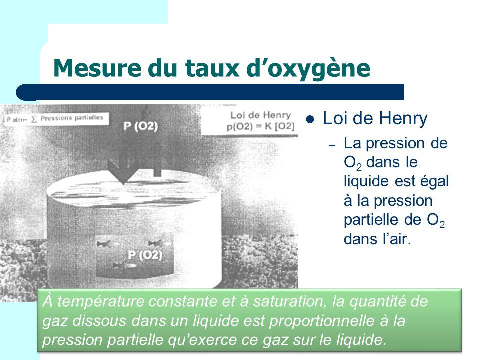 Mesure du taux doxygène Loi de Henry – La pression de O 2 dans le liquide est égal à la pression partielle de O 2 dans lair.