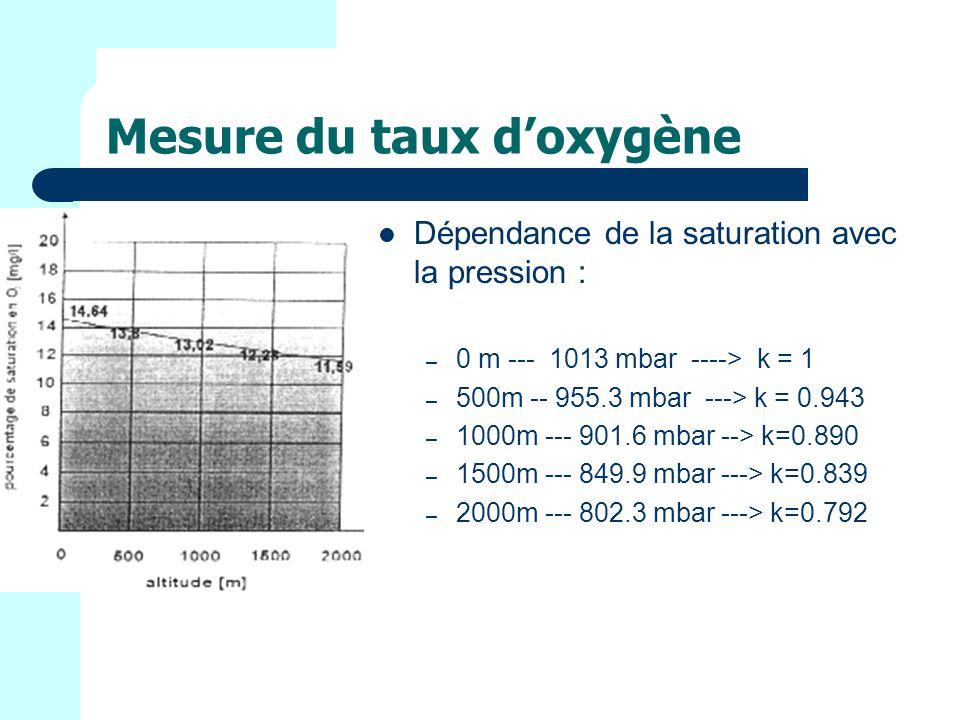 Mesure du taux doxygène Dépendance de la saturation avec la pression : – 0 m --- 1013 mbar ----> k = 1 – 500m -- 955.3 mbar ---> k = 0.943 – 1000m --- 901.6 mbar --> k=0.890 – 1500m --- 849.9 mbar ---> k=0.839 – 2000m --- 802.3 mbar ---> k=0.792