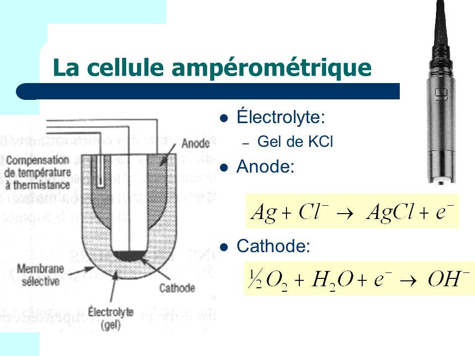 La cellule ampérométrique Électrolyte: – Gel de KCl Anode: Cathode: