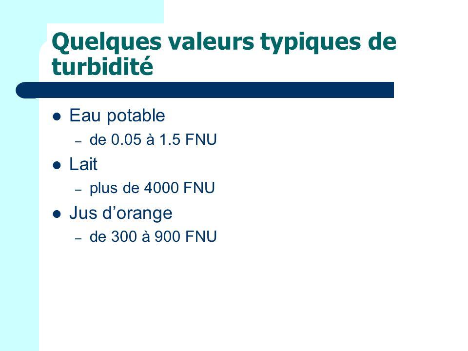 Quelques valeurs typiques de turbidité Eau potable – de 0.05 à 1.5 FNU Lait – plus de 4000 FNU Jus dorange – de 300 à 900 FNU