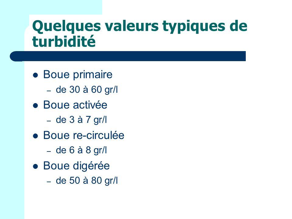 Quelques valeurs typiques de turbidité Boue primaire – de 30 à 60 gr/l Boue activée – de 3 à 7 gr/l Boue re-circulée – de 6 à 8 gr/l Boue digérée – de 50 à 80 gr/l