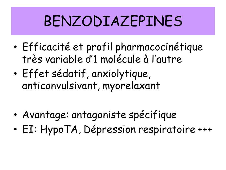 BENZODIAZEPINES Efficacité et profil pharmacocinétique très variable d1 molécule à lautre Effet sédatif, anxiolytique, anticonvulsivant, myorelaxant Avantage: antagoniste spécifique EI: HypoTA, Dépression respiratoire +++