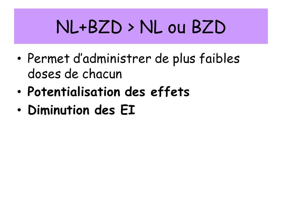 NL+BZD > NL ou BZD Permet dadministrer de plus faibles doses de chacun Potentialisation des effets Diminution des EI