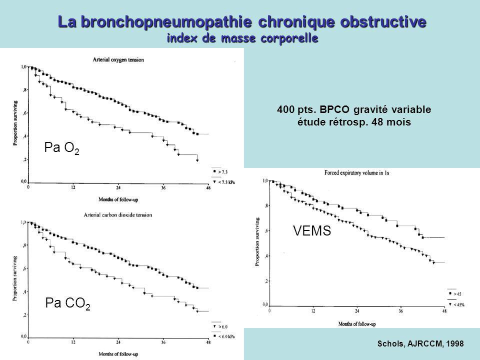 Pa O 2 Pa CO 2 VEMS Schols, AJRCCM, 1998 La bronchopneumopathie chronique obstructive index de masse corporelle 400 pts. BPCO gravité variable étude r
