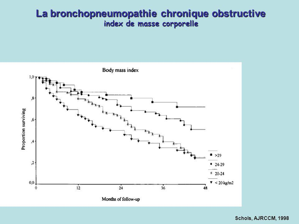 Schols, AJRCCM, 1998 La bronchopneumopathie chronique obstructive index de masse corporelle