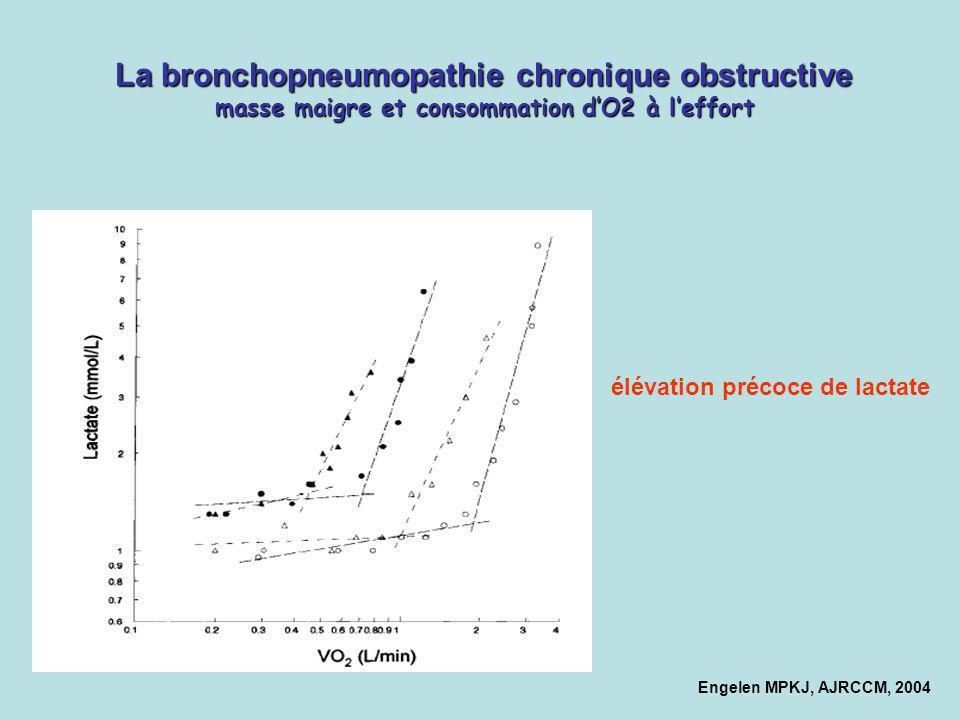 Engelen MPKJ, AJRCCM, 2004 La bronchopneumopathie chronique obstructive masse maigre et consommation dO2 à leffort élévation précoce de lactate