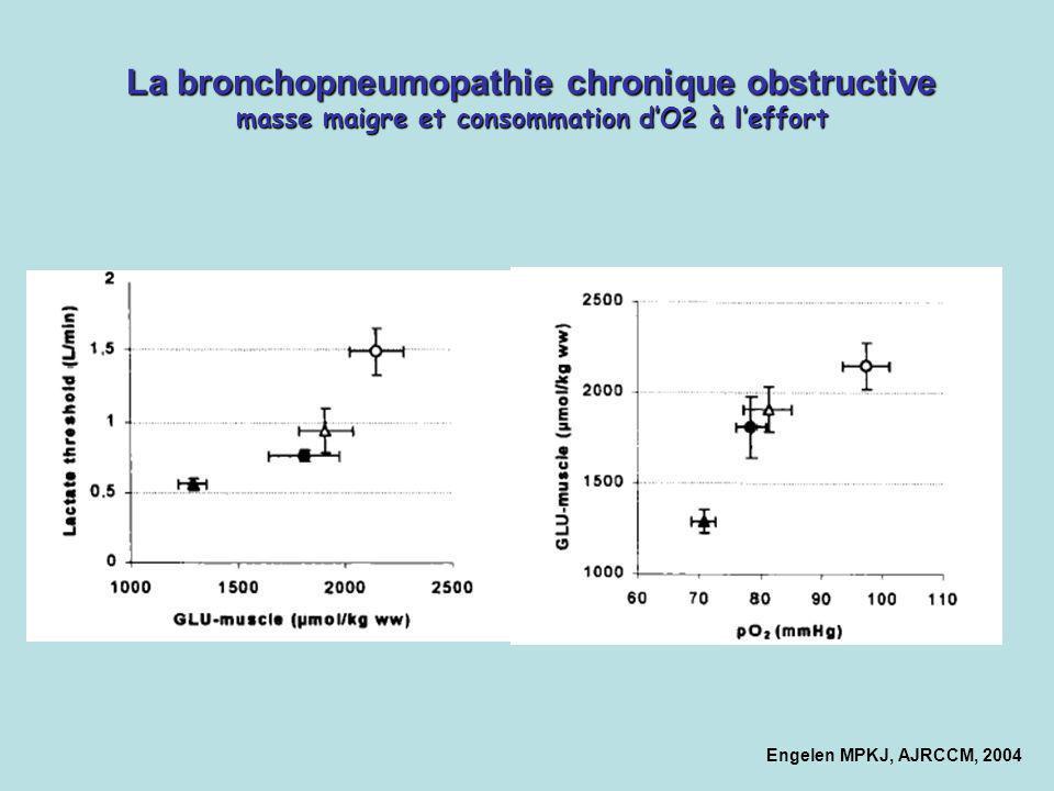 Engelen MPKJ, AJRCCM, 2004 La bronchopneumopathie chronique obstructive masse maigre et consommation dO2 à leffort
