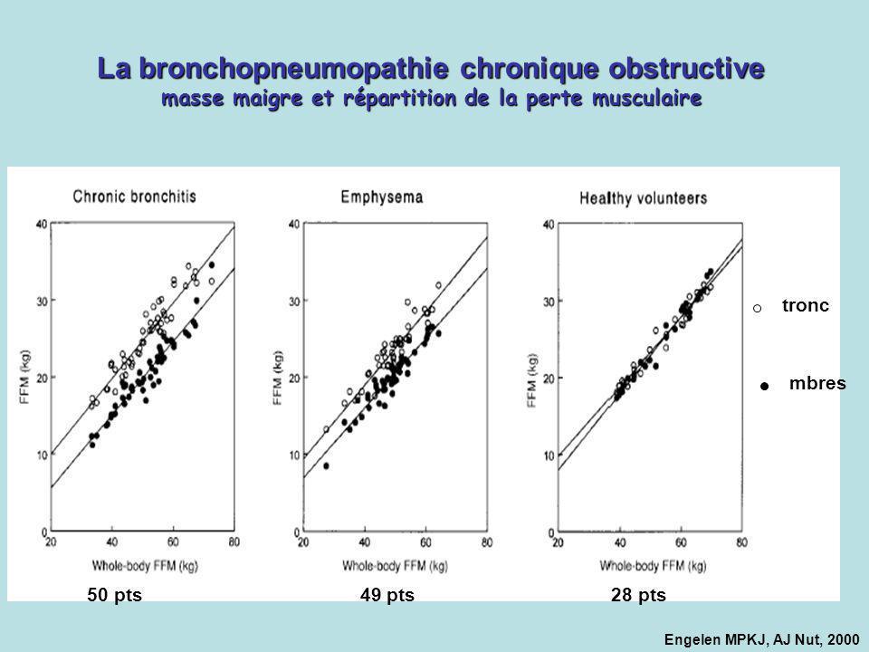 La bronchopneumopathie chronique obstructive masse maigre et répartition de la perte musculaire Engelen MPKJ, AJ Nut, 2000 50 pts 49 pts 28 pts tronc