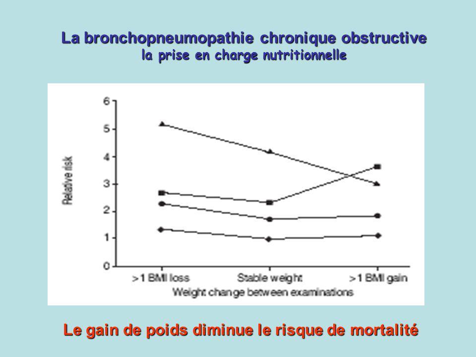 La bronchopneumopathie chronique obstructive la prise en charge nutritionnelle Le gain de poids diminue le risque de mortalité