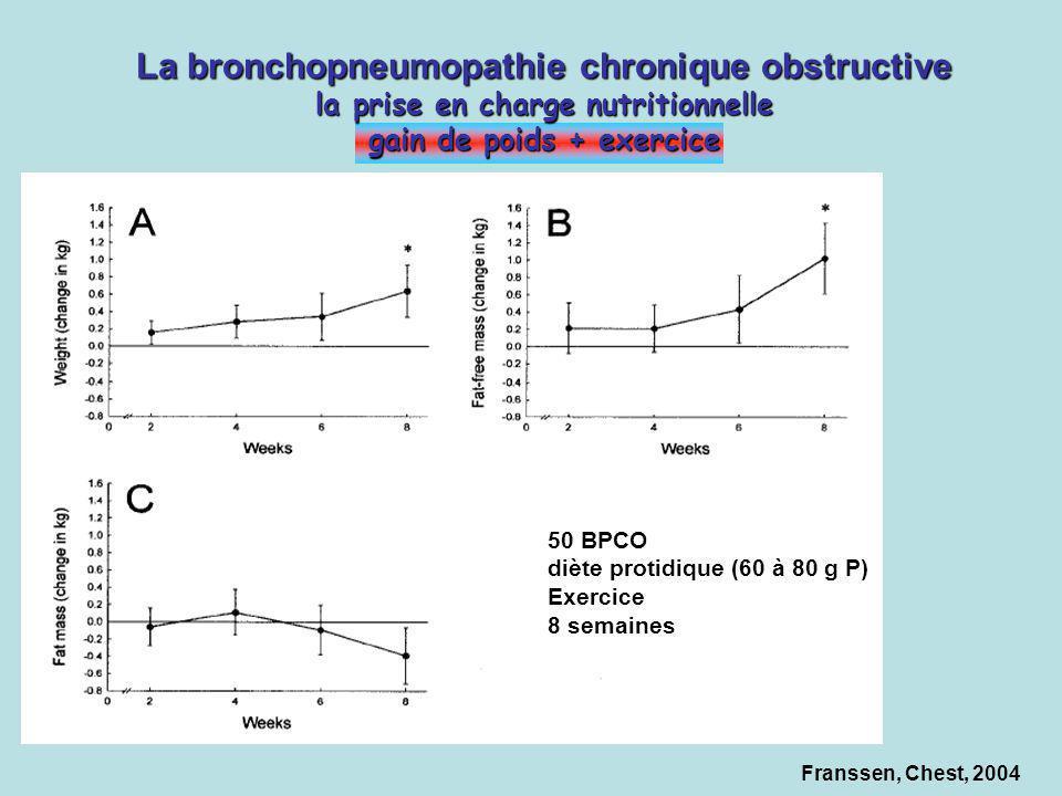 Franssen, Chest, 2004 La bronchopneumopathie chronique obstructive la prise en charge nutritionnelle gain de poids + exercice 50 BPCO diète protidique