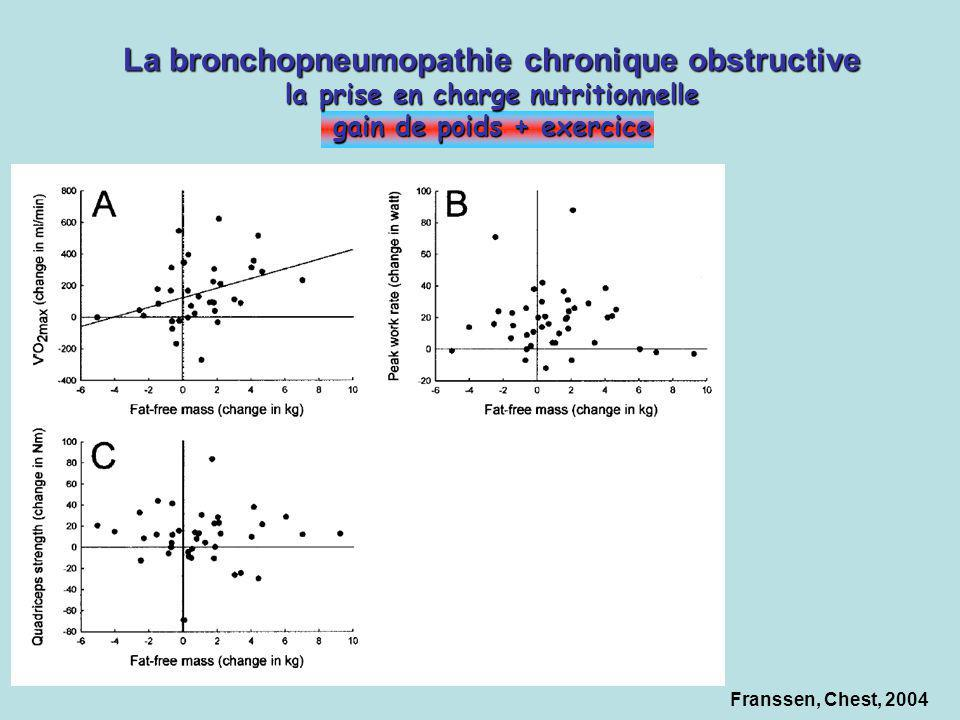 Franssen, Chest, 2004 La bronchopneumopathie chronique obstructive la prise en charge nutritionnelle gain de poids + exercice
