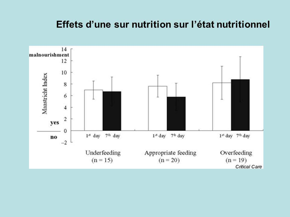 Effets dune sur nutrition sur létat nutritionnel