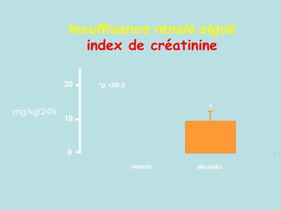 0 10 20 vivants décédés * *p <00.5 mg/kg/24h Insuffisance rénale aiguë index de créatinine