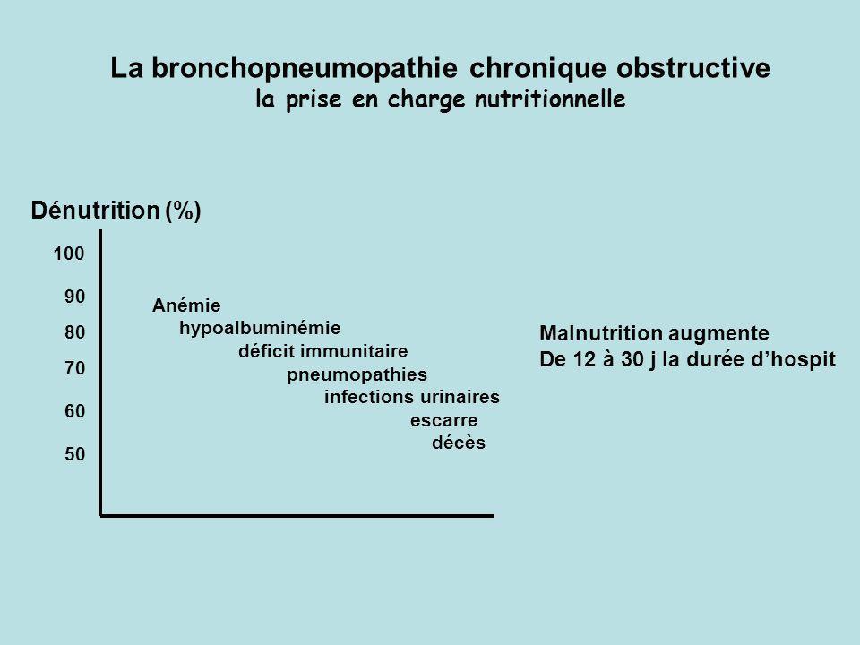 100 90 80 70 60 50 Dénutrition (%) Anémie hypoalbuminémie déficit immunitaire pneumopathies infections urinaires escarre décès Malnutrition augmente D