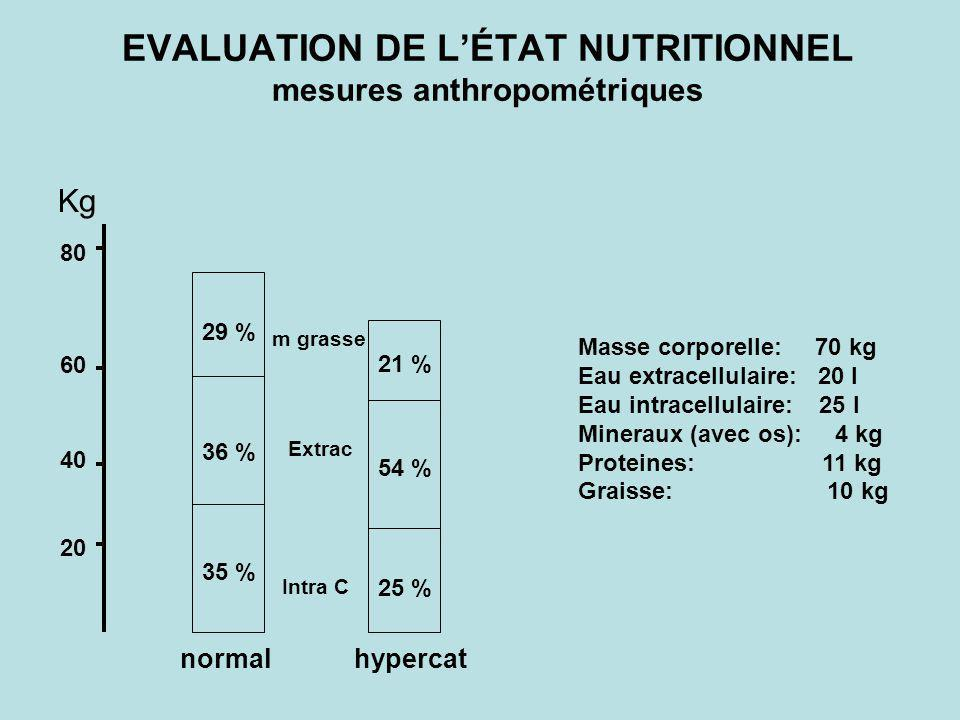 EVALUATION DE LÉTAT NUTRITIONNEL mesures anthropométriques 35 % 36 % 29 % 25 % 54 % 21 % Extrac m grasse Intra C normalhypercat 80 60 40 20 Masse corp