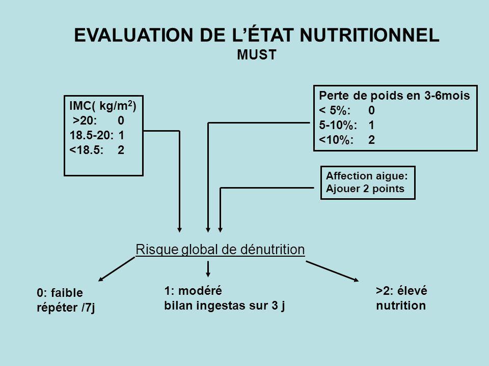 EVALUATION DE LÉTAT NUTRITIONNEL MUST IMC( kg/m 2 ) >20: 0 18.5-20: 1 <18.5: 2 Perte de poids en 3-6mois < 5%: 0 5-10%: 1 <10%: 2 Affection aigue: Ajo