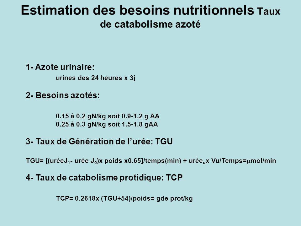 Estimation des besoins nutritionnels Taux de catabolisme azoté 1- Azote urinaire: urines des 24 heures x 3j 2- Besoins azotés: 0.15 à 0.2 gN/kg soit 0