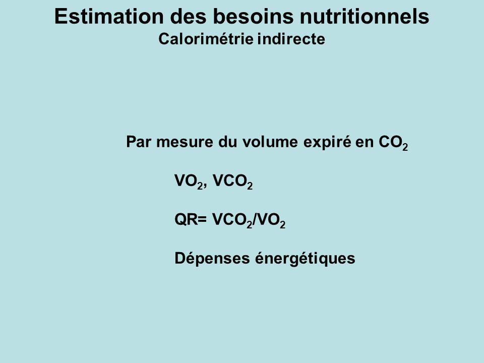 Estimation des besoins nutritionnels Calorimétrie indirecte Par mesure du volume expiré en CO 2 VO 2, VCO 2 QR= VCO 2 /VO 2 Dépenses énergétiques