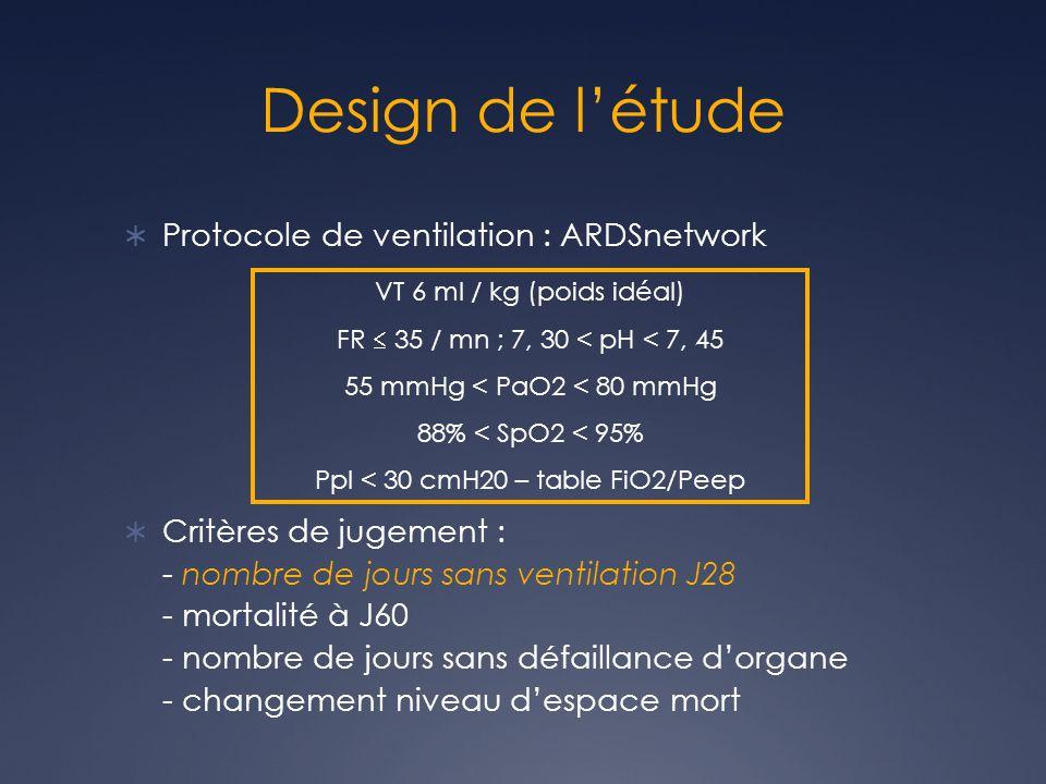 Design de létude Protocole de ventilation : ARDSnetwork Critères de jugement : - nombre de jours sans ventilation J28 - mortalité à J60 - nombre de jours sans défaillance dorgane - changement niveau despace mort VT 6 ml / kg (poids idéal) FR 35 / mn ; 7, 30 < pH < 7, 45 55 mmHg < PaO2 < 80 mmHg 88% < SpO2 < 95% Ppl < 30 cmH20 – table FiO2/Peep