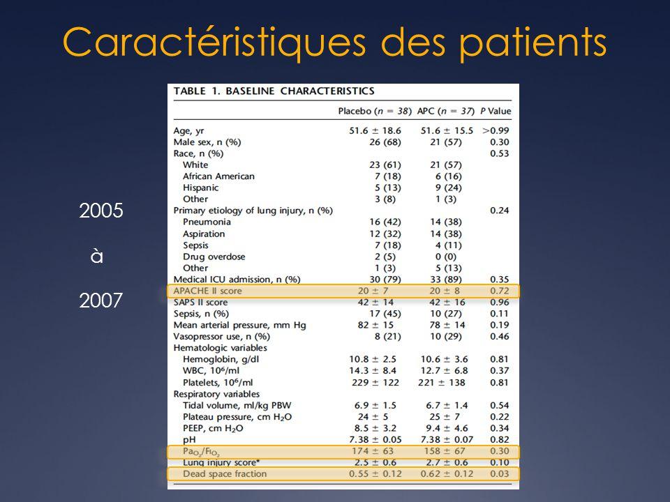 Caractéristiques des patients 2005 à 2007