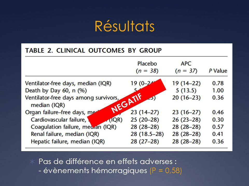 Résultats Pas de différence en effets adverses : - évènements hémorragiques (P = 0,58) NEGATIF