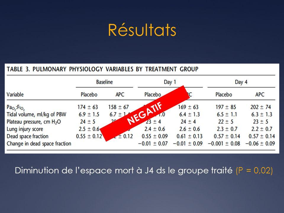 Résultats NEGATIF Diminution de lespace mort à J4 ds le groupe traité (P = 0,02)