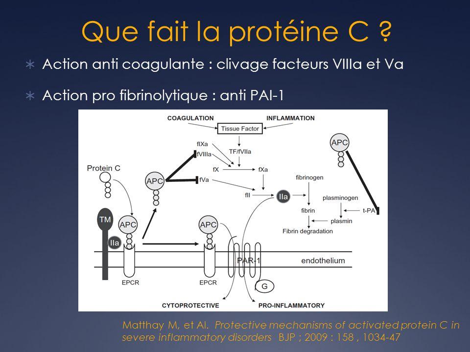 Action anti coagulante : clivage facteurs VIIIa et Va Action pro fibrinolytique : anti PAI-1 Matthay M, et Al. Protective mechanisms of activated prot