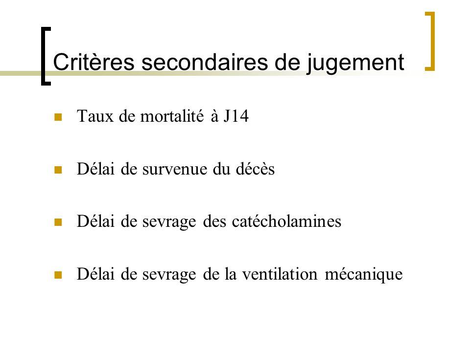 Critères secondaires de jugement Taux de mortalité à J14 Délai de survenue du décès Délai de sevrage des catécholamines Délai de sevrage de la ventila