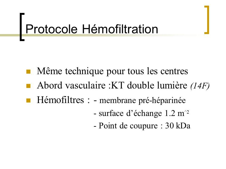 Protocole Hémofiltration Même technique pour tous les centres Abord vasculaire :KT double lumière (14F) Hémofiltres : - membrane pré-héparinée - surfa
