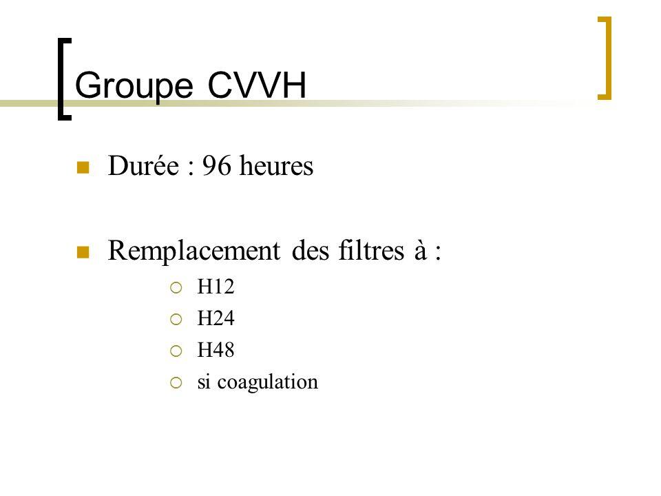 Groupe CVVH Durée : 96 heures Remplacement des filtres à : H12 H24 H48 si coagulation