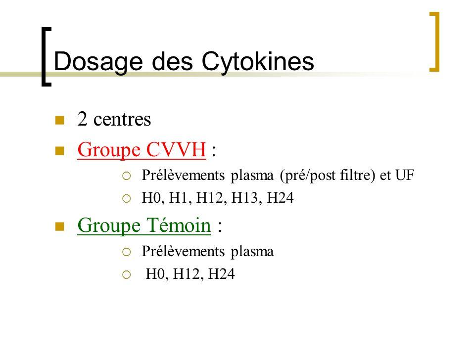 Dosage des Cytokines 2 centres Groupe CVVH : Prélèvements plasma (pré/post filtre) et UF H0, H1, H12, H13, H24 Groupe Témoin : Prélèvements plasma H0,
